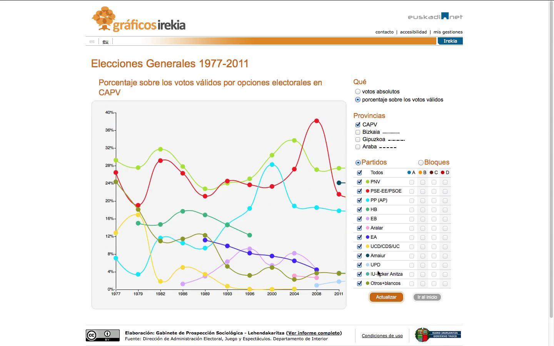 Resultados electorales interactivos  [1:51]
