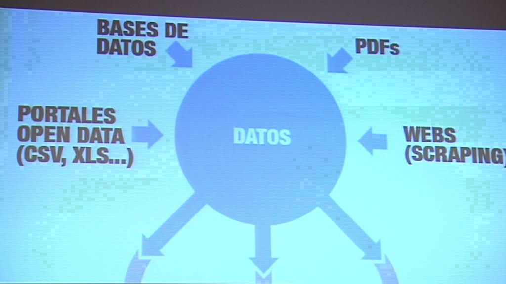 ¿Cómo trabajar con datos -amigables o no-? (II) (Curso periodismo de datos 3/10) [42:00]