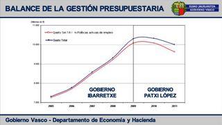 Datos economia