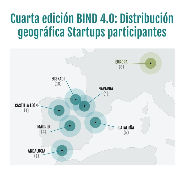 Bind-40-distribucion.jpg