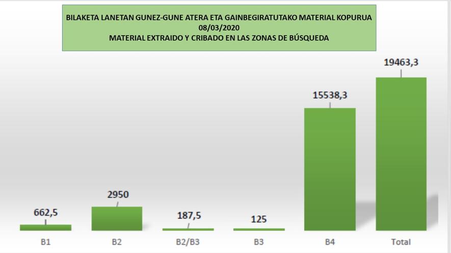 Gra_fico_de_extraccio_n_y_cribado_de_materiales_de_laz_zonas_de_bu_squeda.png