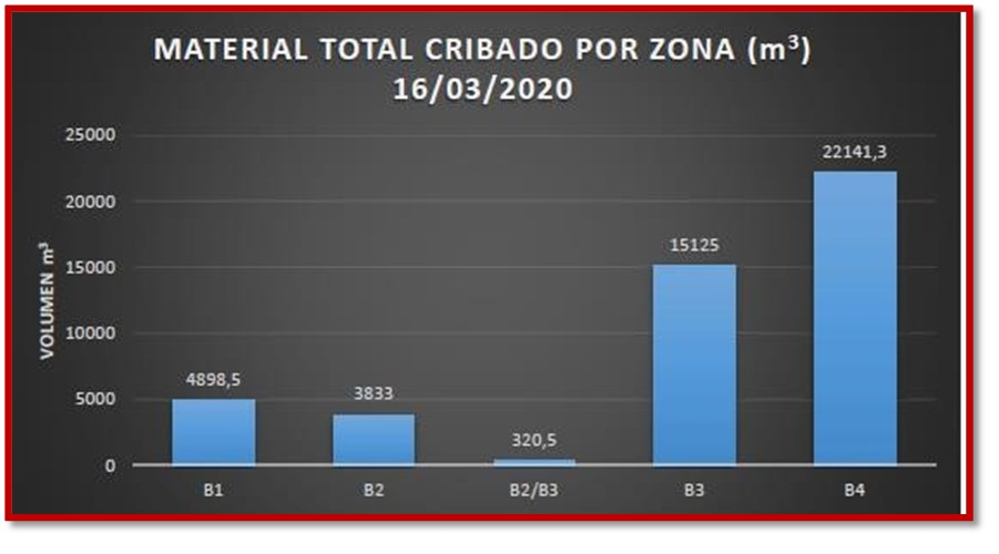 MATERIAL_CRIBADO_TOTAL_POR_ZONA_16-03-2020.jpg
