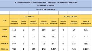 Publicaci n datos acumulados 2020 03 24