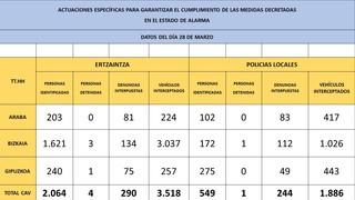 Publicaci n datos acumulados 2020 03 29