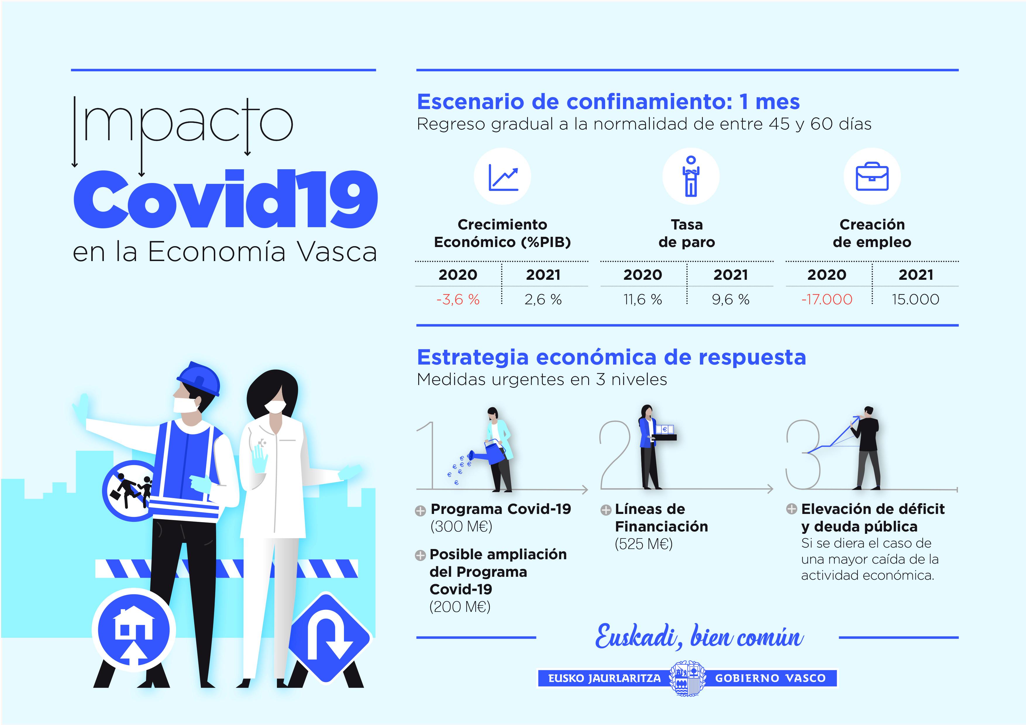 COVID19-impacto-economia-vasca.jpg