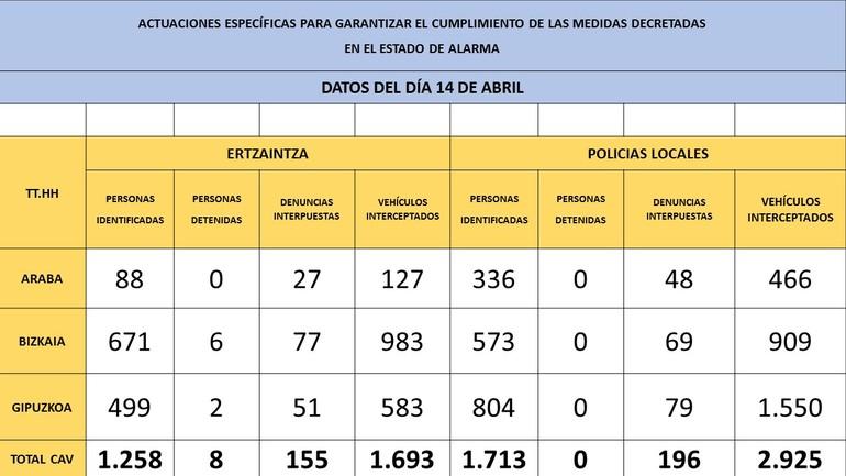 La Ertzaintza y las Policías Locales interpusieron ayer, martes, 351 nuevas denuncias por incumplimiento de las medidas decretadas con motivo del Estado de Alarma