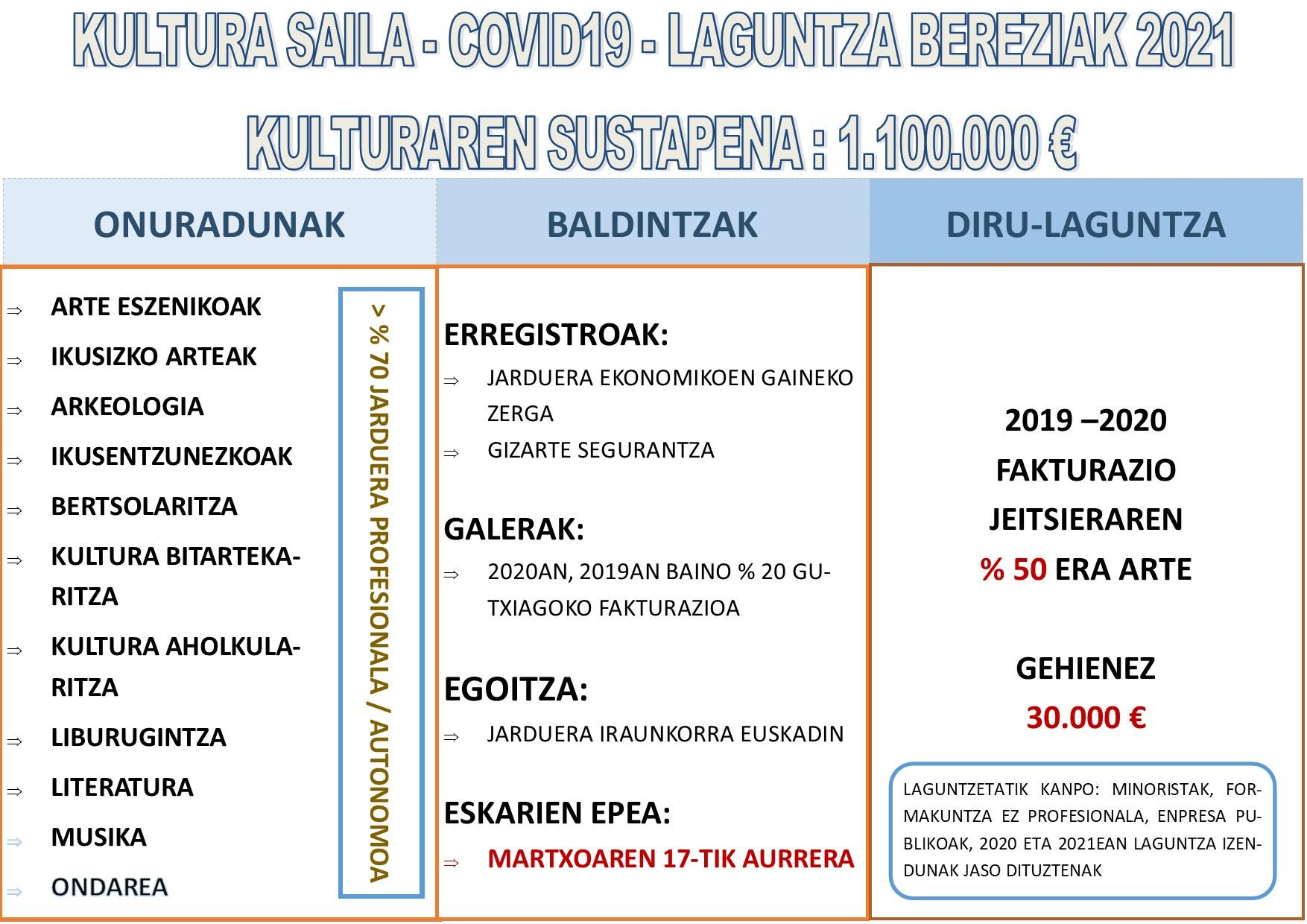 KULTURA_SAILA_COVID_19_LAGUNTZAK_2021_EUSK.jpg
